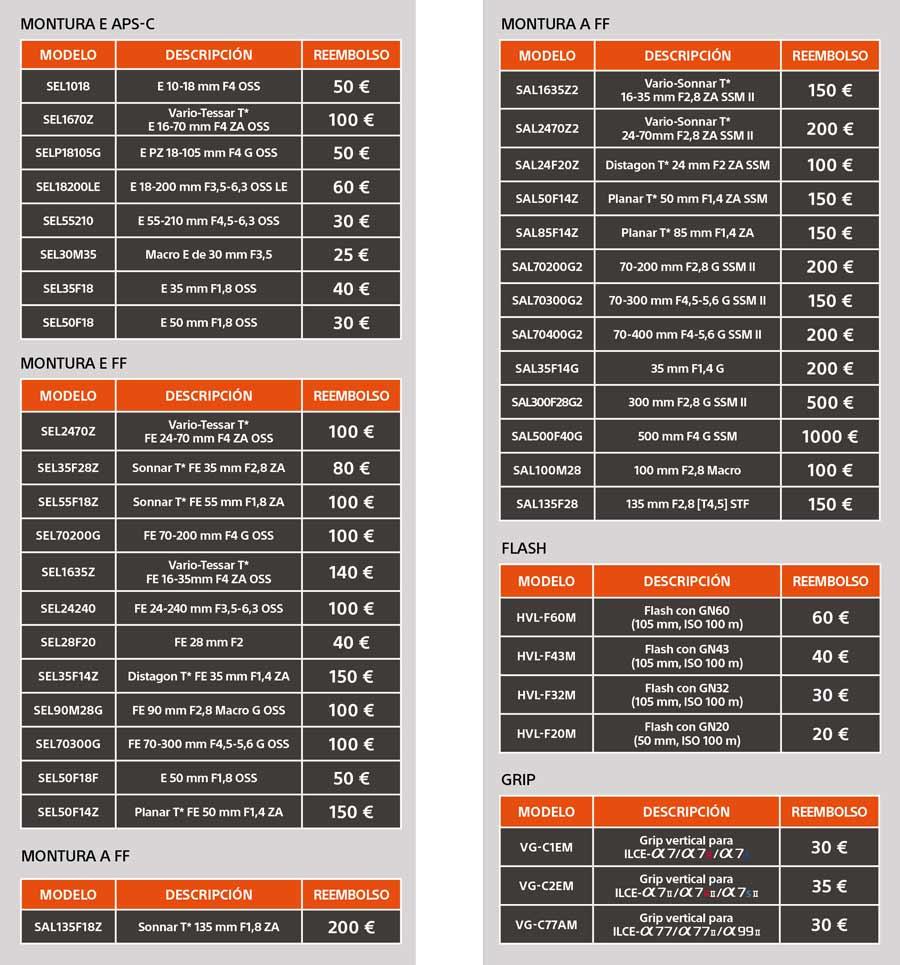 Importes de la campaña de reembolso de Sony España